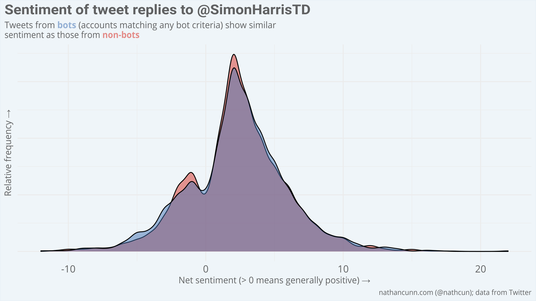 A density plot of the sentiment score of tweet replies to @SimonHarrisTD broken down by supposed bots and non-bots where bots are identified by matching any of the proposed bot criteria. No difference is observed between the two groups.